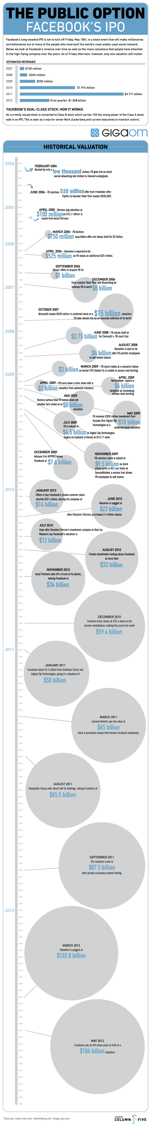 Infographic: A Look Back at Facebook's Revenue and Valuations