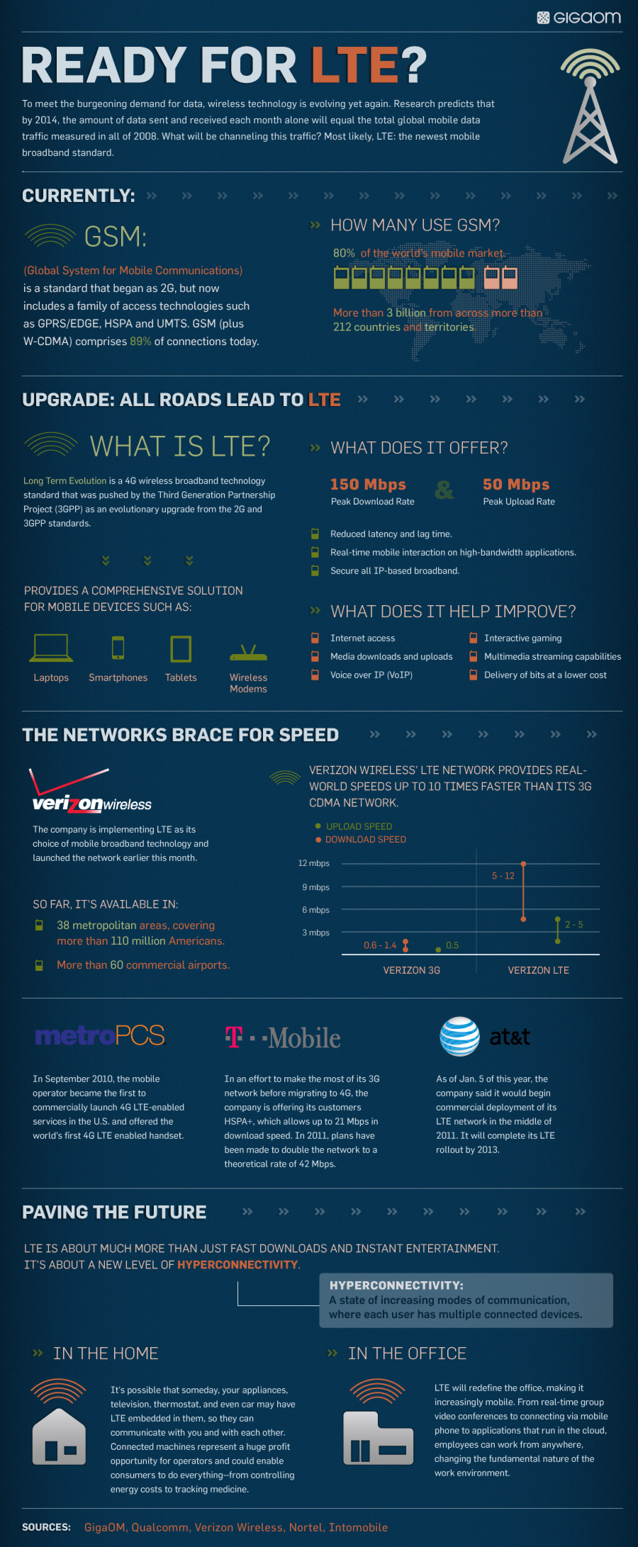 Infographic: Ready For LTE?