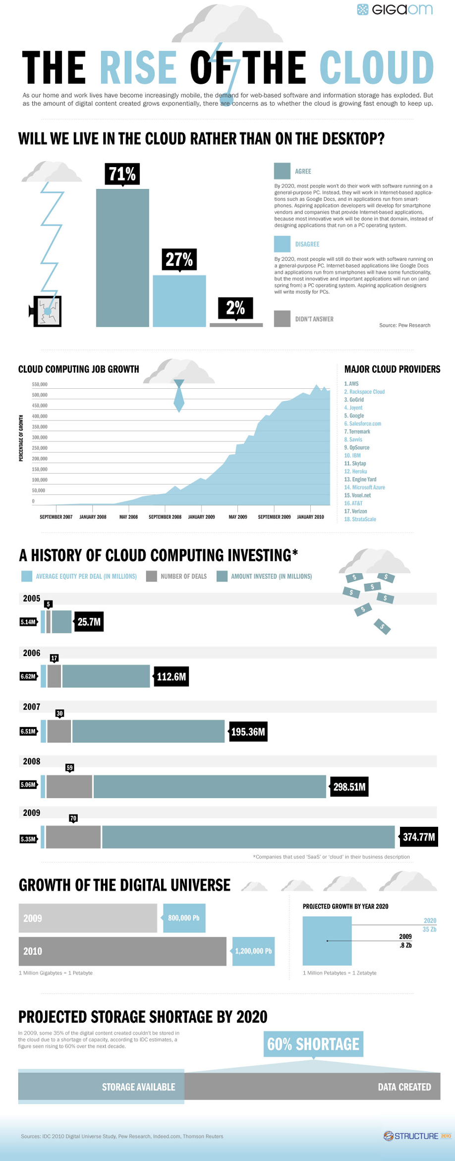 Infographic: The Rise of The Cloud
