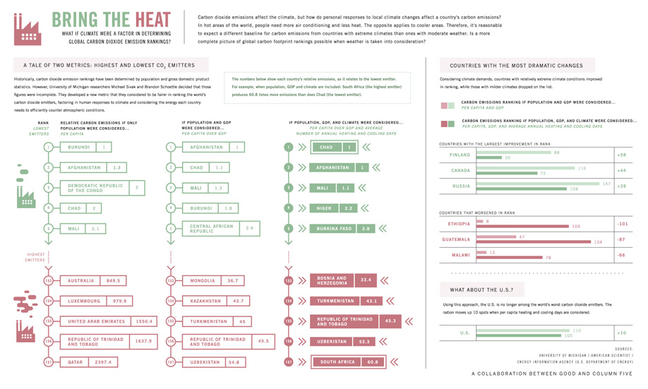 Infographic: Bring the Heat