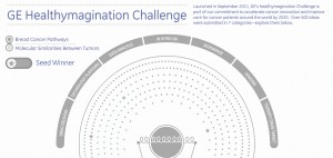 General Electric Interactive Infographics - Healthymagination