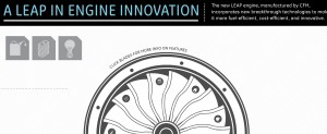 General Electric Interactive Infographics - A LEAP In Engine Innovation