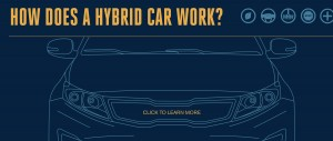 GOOD Interactive Infographic - How Does A Hybrid Car Work?