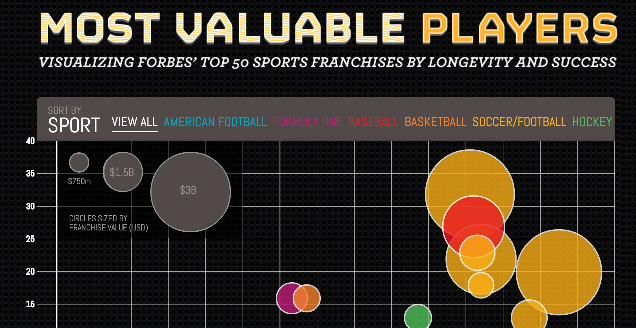 Most Valuable Sports Franchises