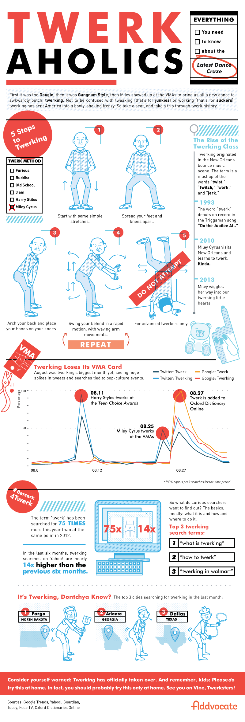 Infographic: Everything You Never Needed to Know About Twerking