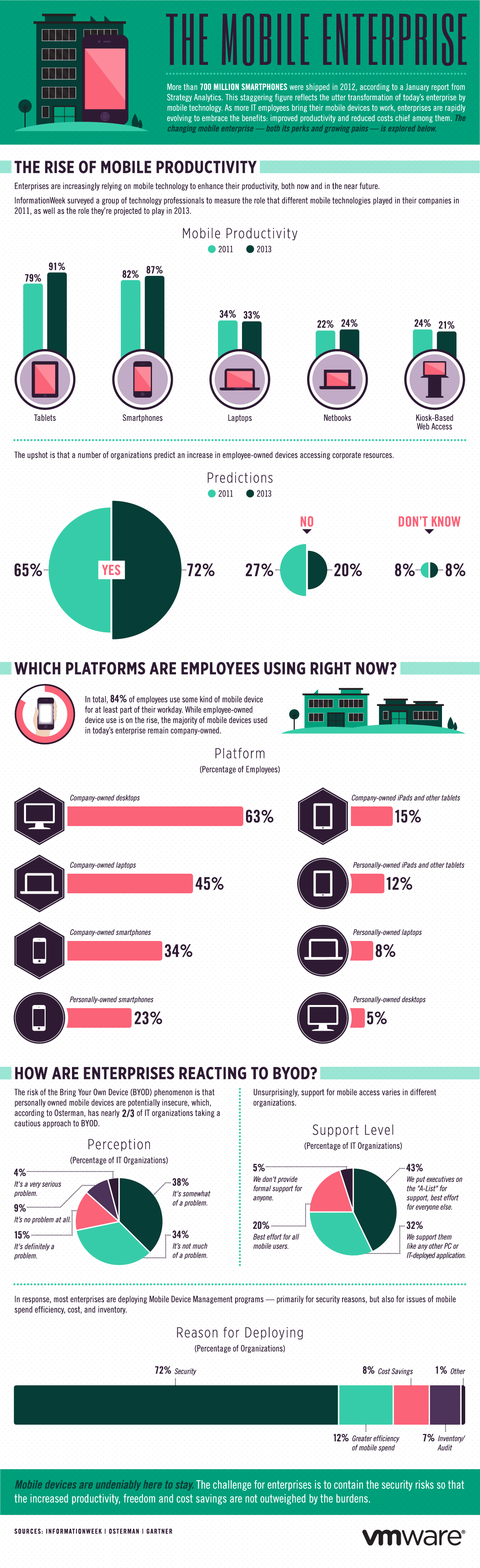 Infographic: The Mobile Enterprise Project