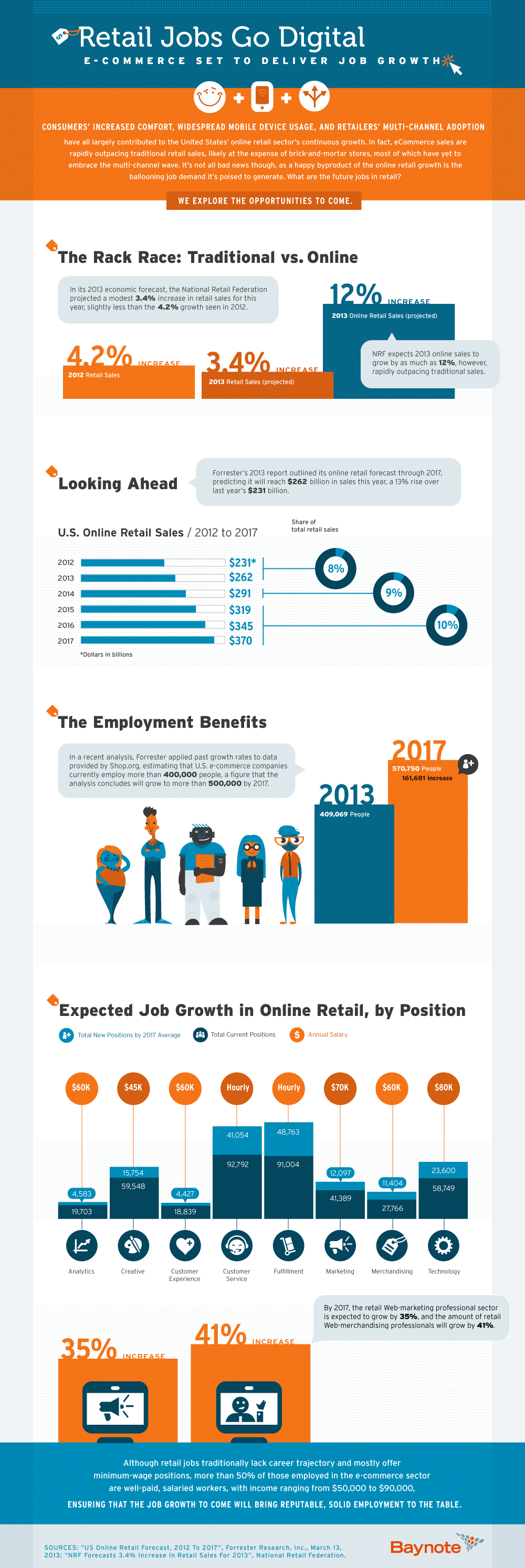 Infographic: Retail Jobs Go Digital