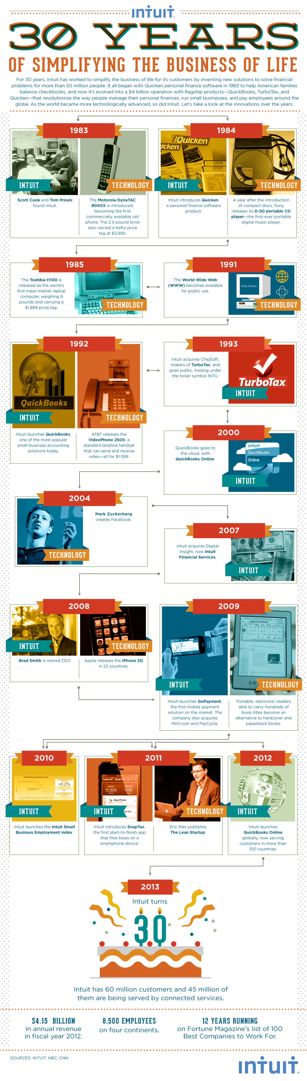 Infographic: Intuit: 30 Years of Simplifying the Business of Life