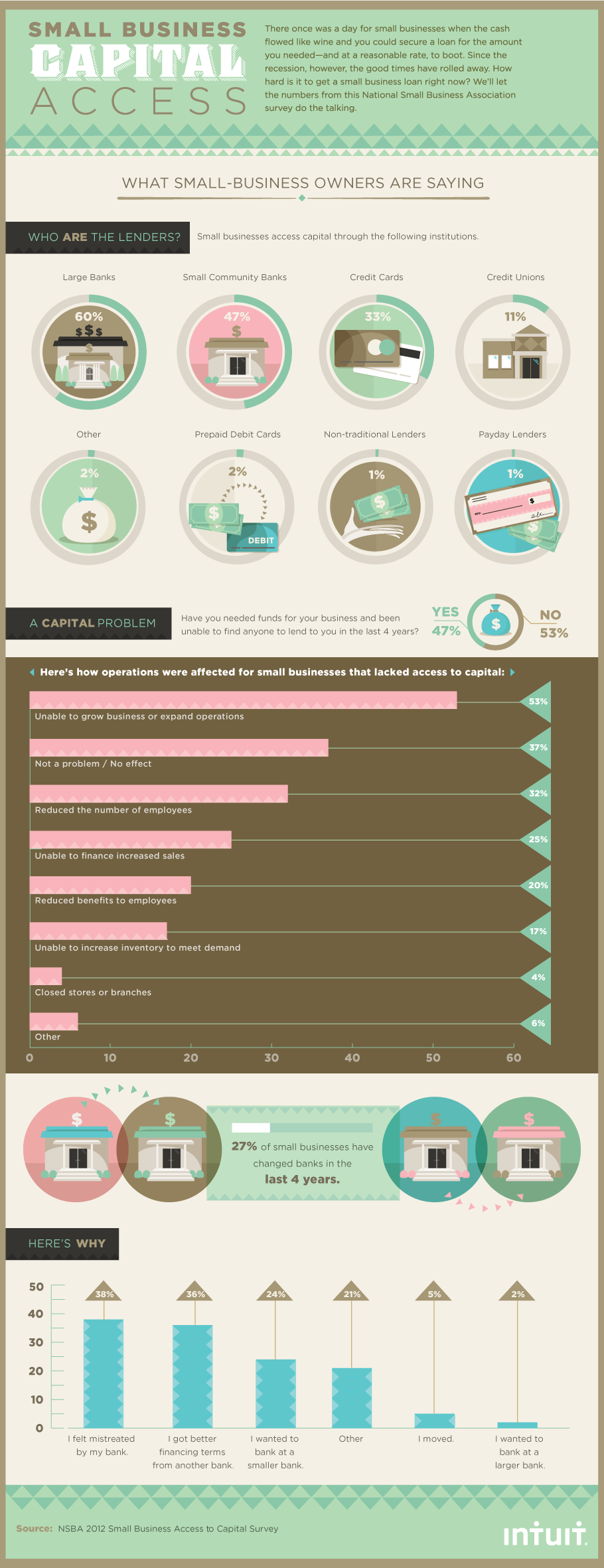 Infographic: Small Business Loans Are a Capital Problem