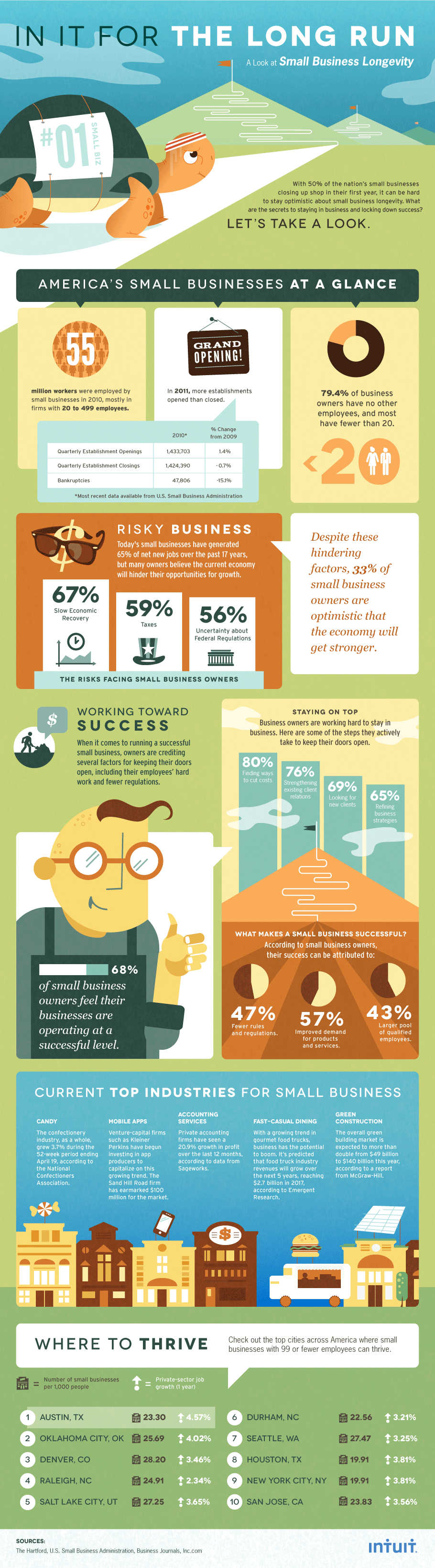 Infographic: Intuit Keys to Small Business Longevity