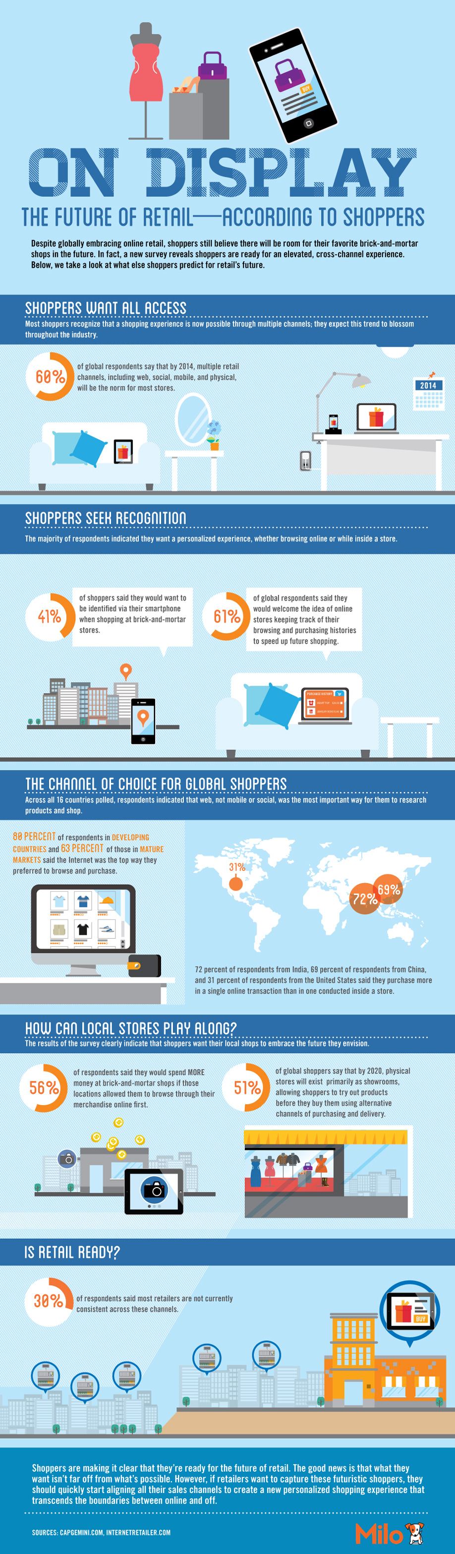 Infographic: On Display: The Future of Retail