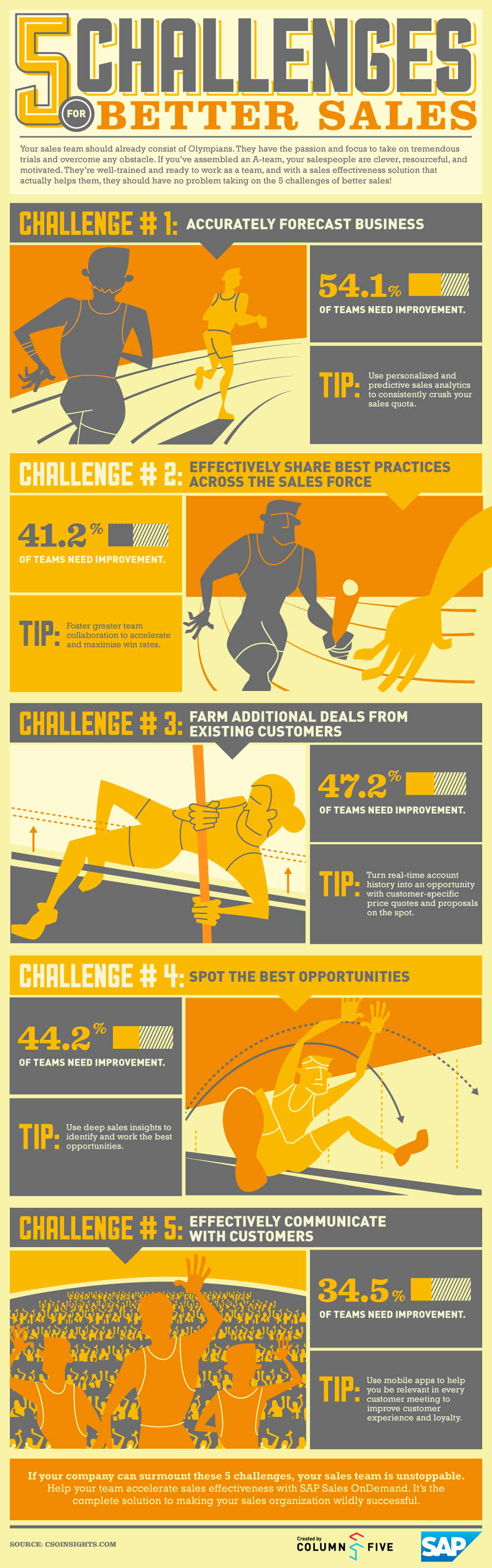 Infographic: 5 Challenges For Better Sales