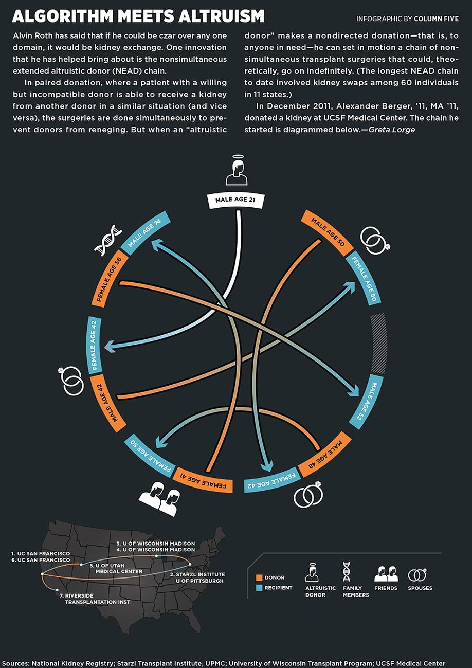 Infographic: Algorithm Meets Altruism