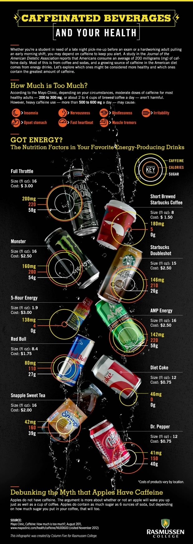 Infographic: Caffeinated Beverages and Your Health