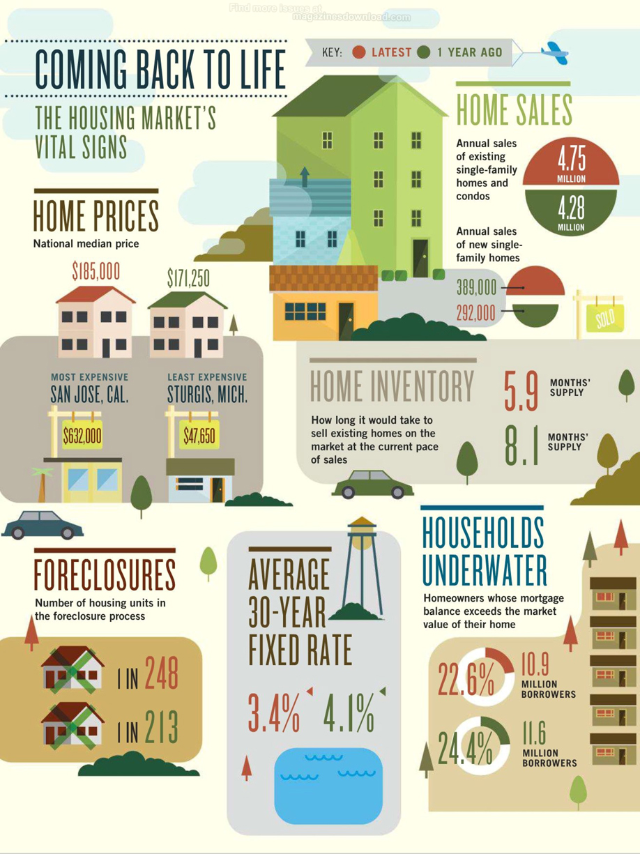 Infographic: Coming Back to Life: The Housing Market's Vital Signs