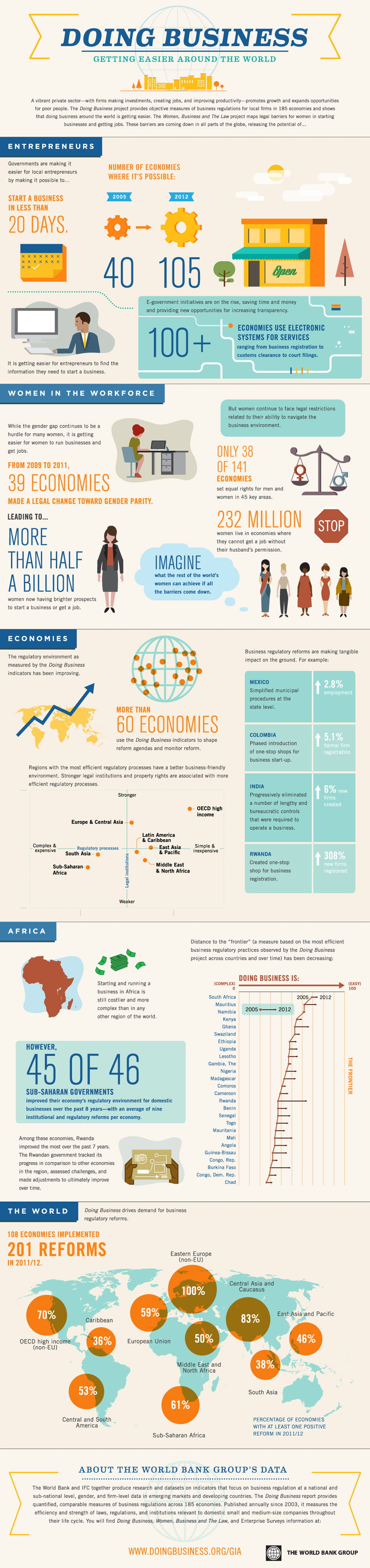 Infographic: Doing Business: Getting Easier Around the World