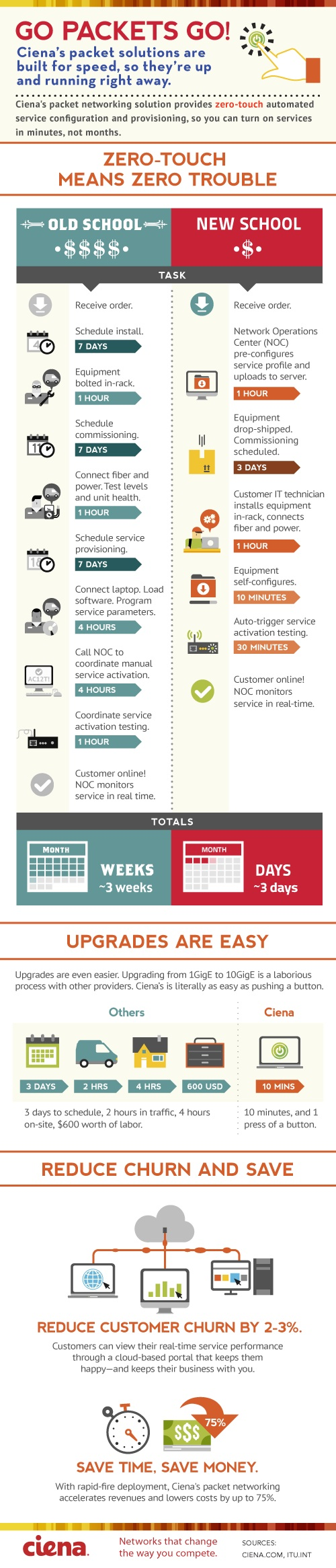 Infographic: Zero-Touch Ethernet Services Provisioning