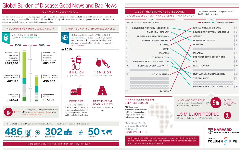 Infographic: Global Burden of Disease
