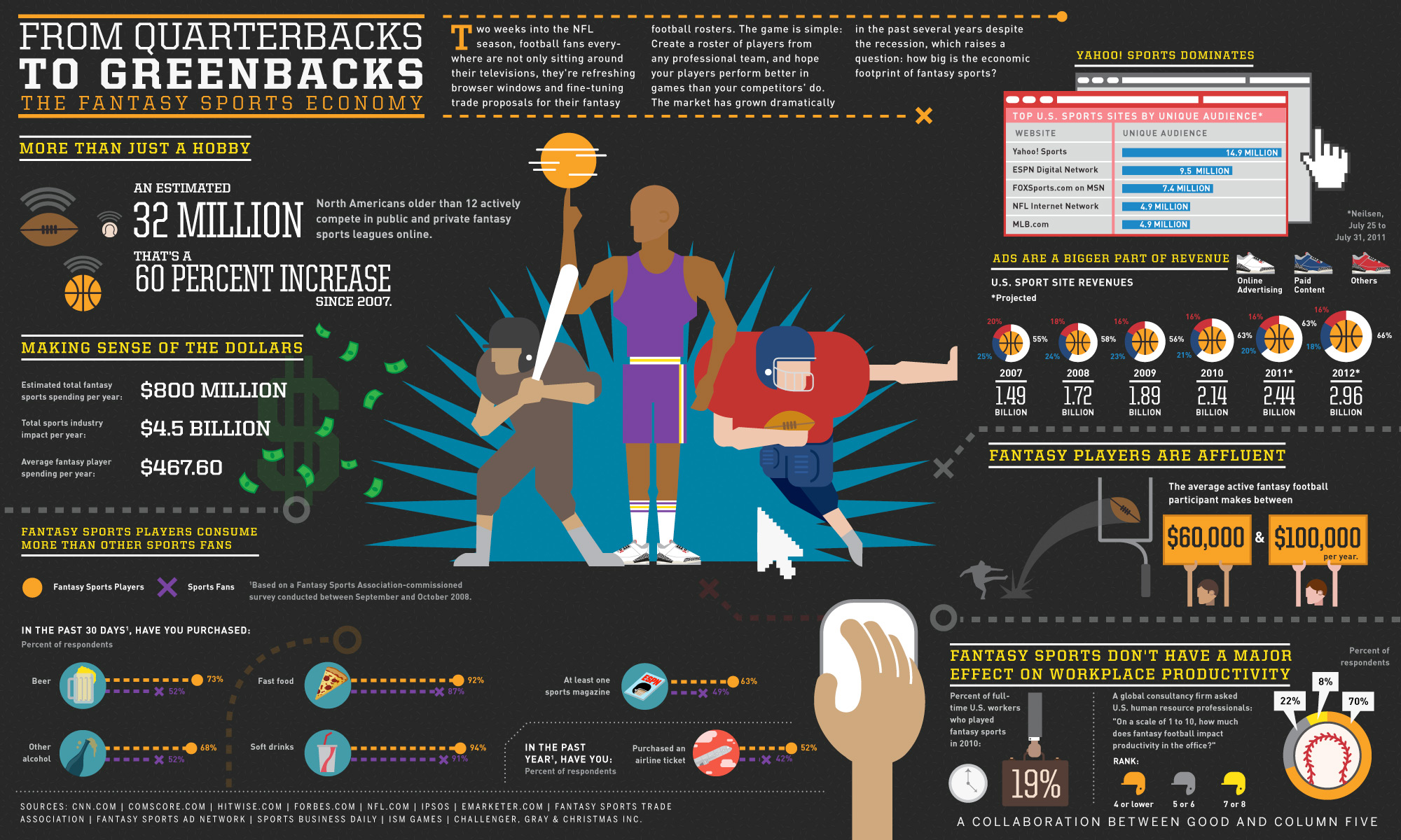 good infographic the fantasy sports economy jpeg column five