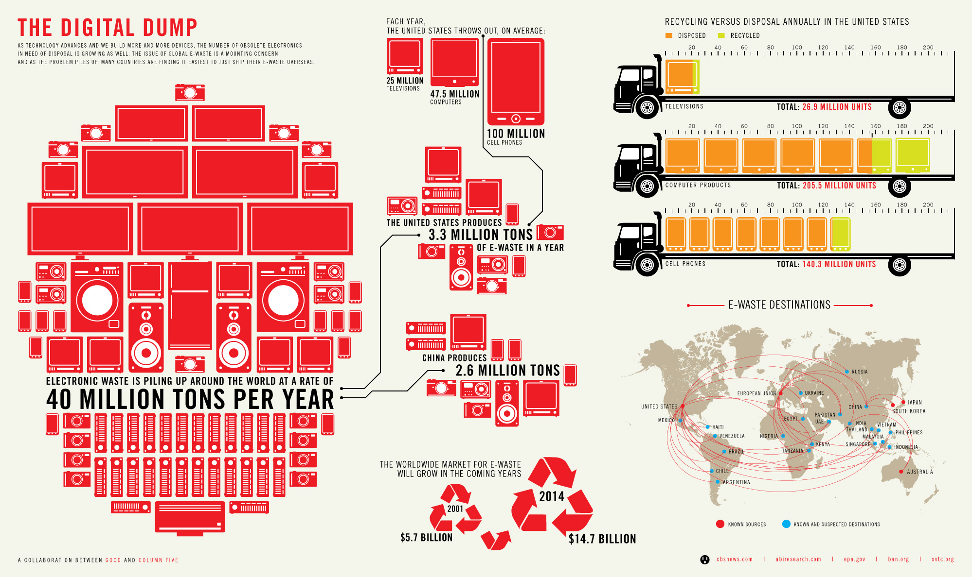 GOOD - Infographic: The Growing E-Waste Situation - Column Five