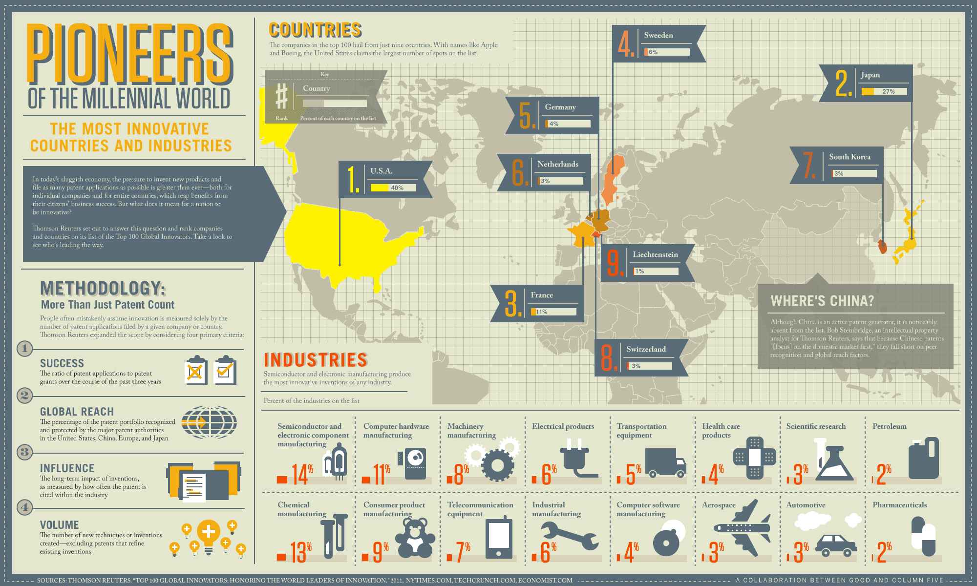 GOOD - Infographic: The World's Leading Innovators - Column Five