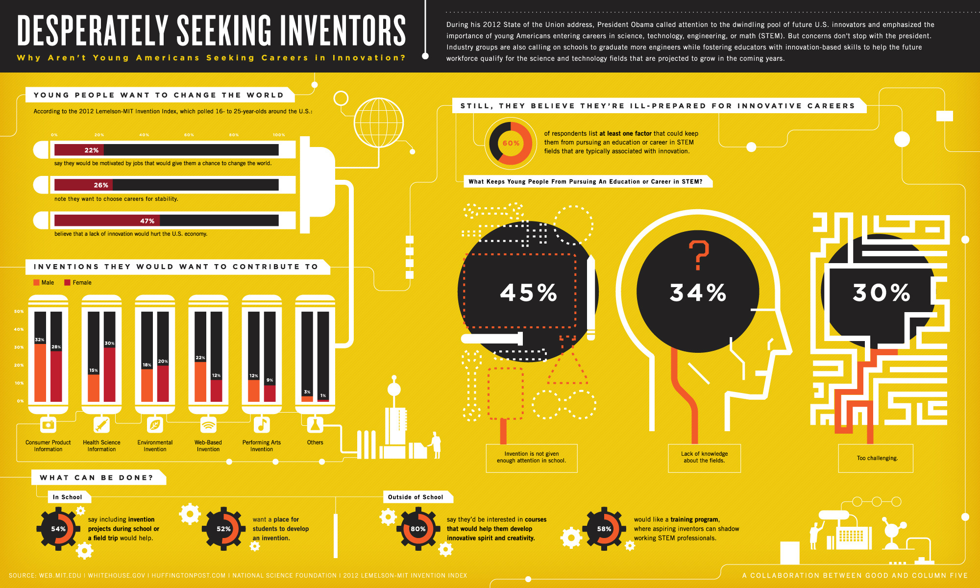 Infographic: Where is the Next Generation of Innovators? - Column Five