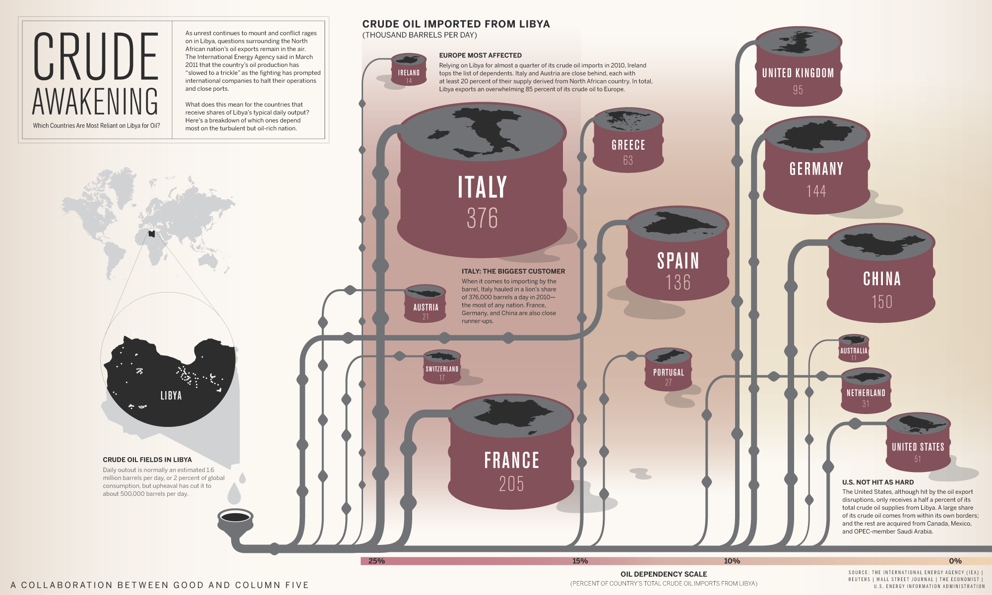 Infographic: Which Countries Are Most Reliant on Libya for Oil?