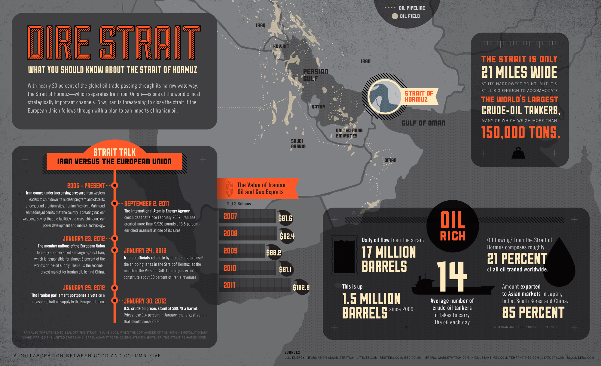 Infographic: Why You Should Care About The Strait of Hormuz