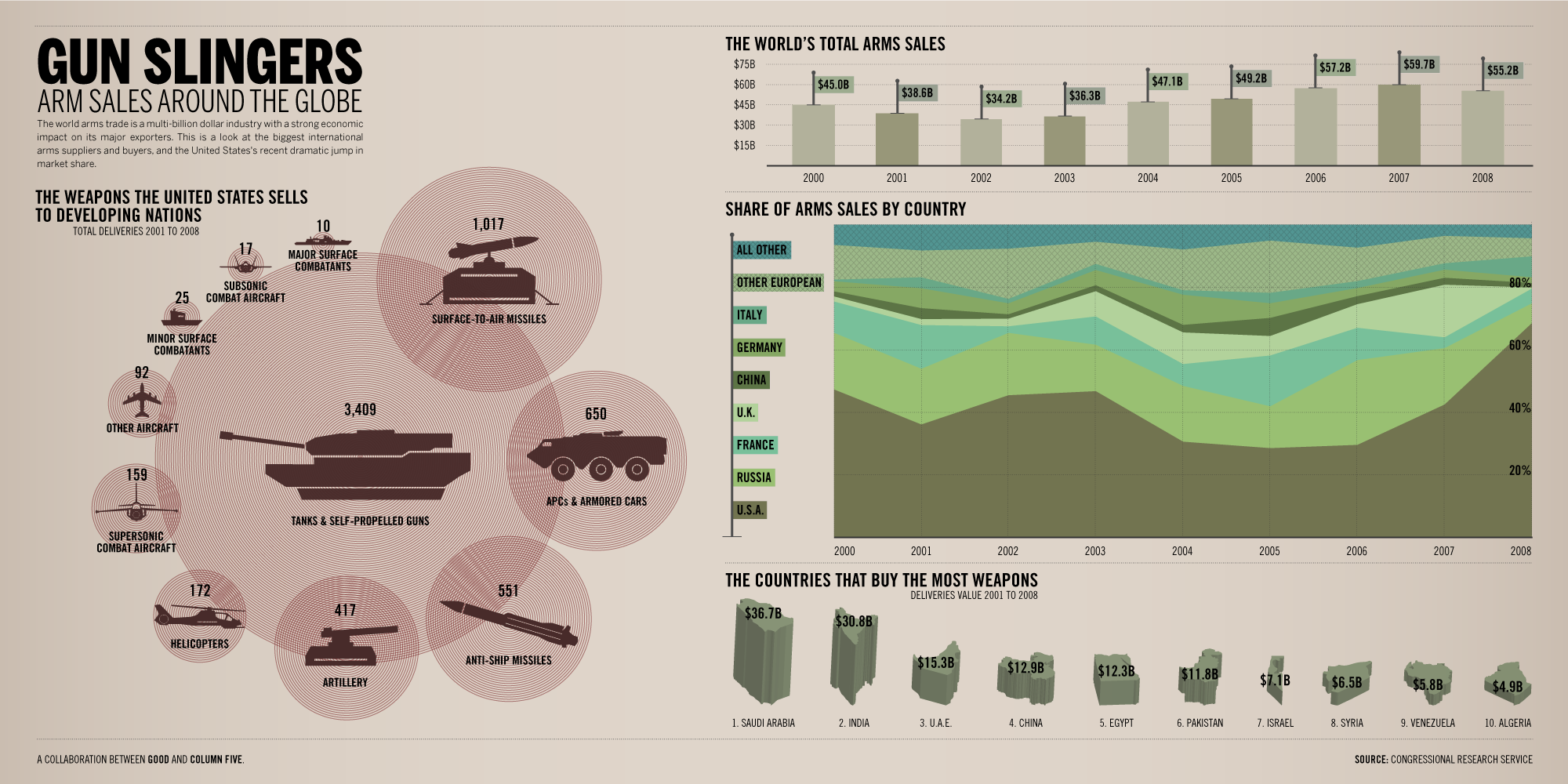 Infographic: Worldwide Arms Sales