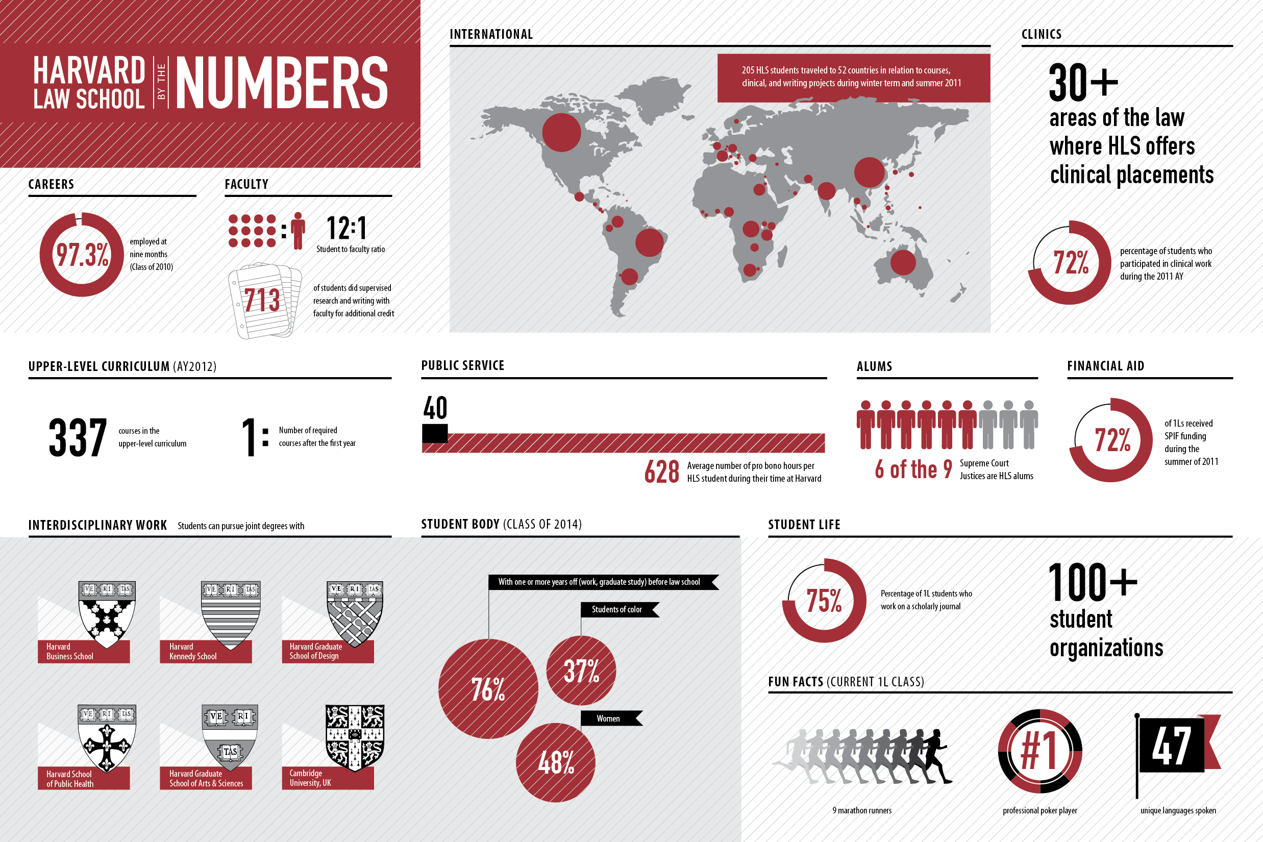 Infographic: Harvard Law School — By The Numbers - Column Five