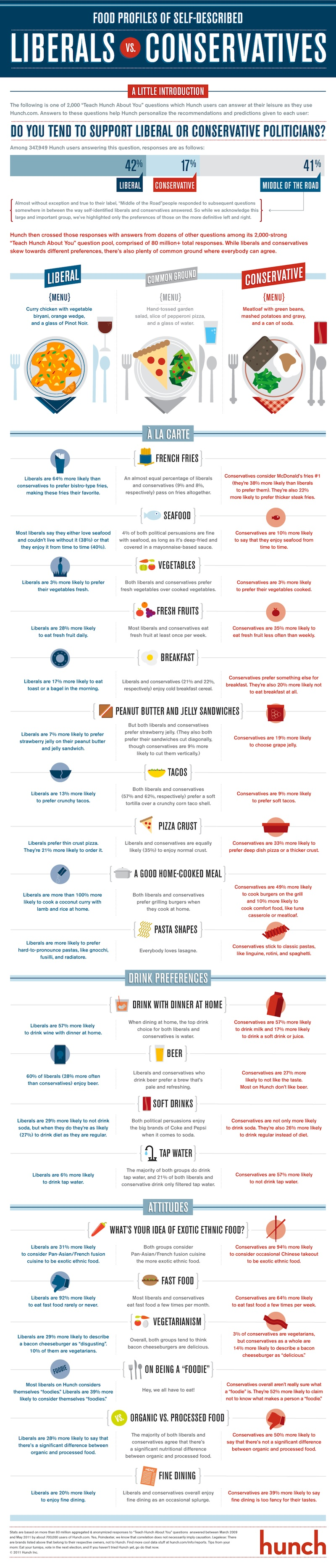 Infographic: Food Profiles of Self-Described Liberals Vs. Conservatives