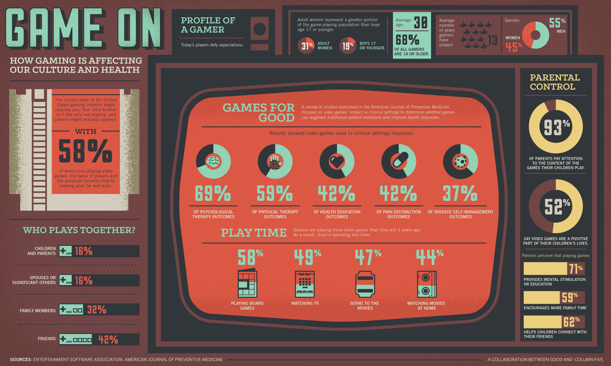 Infographic: How Gaming is Affecting Our Culture and Health