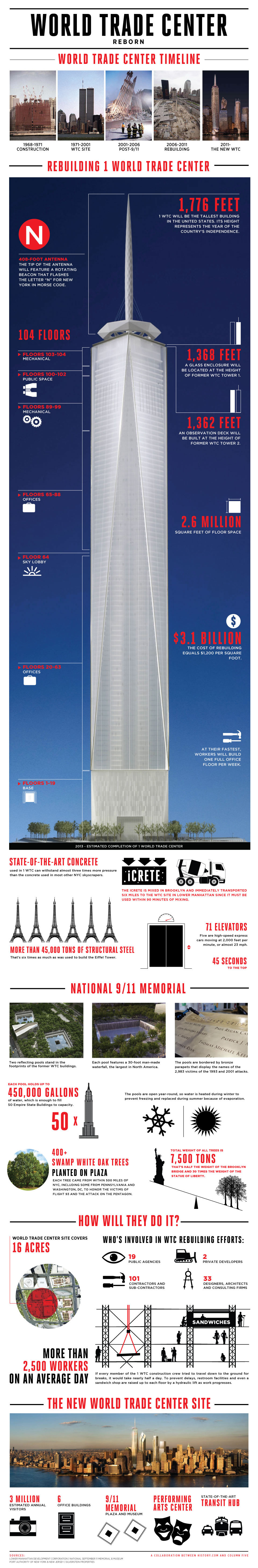 Infographic:  World Trade Center Reborn