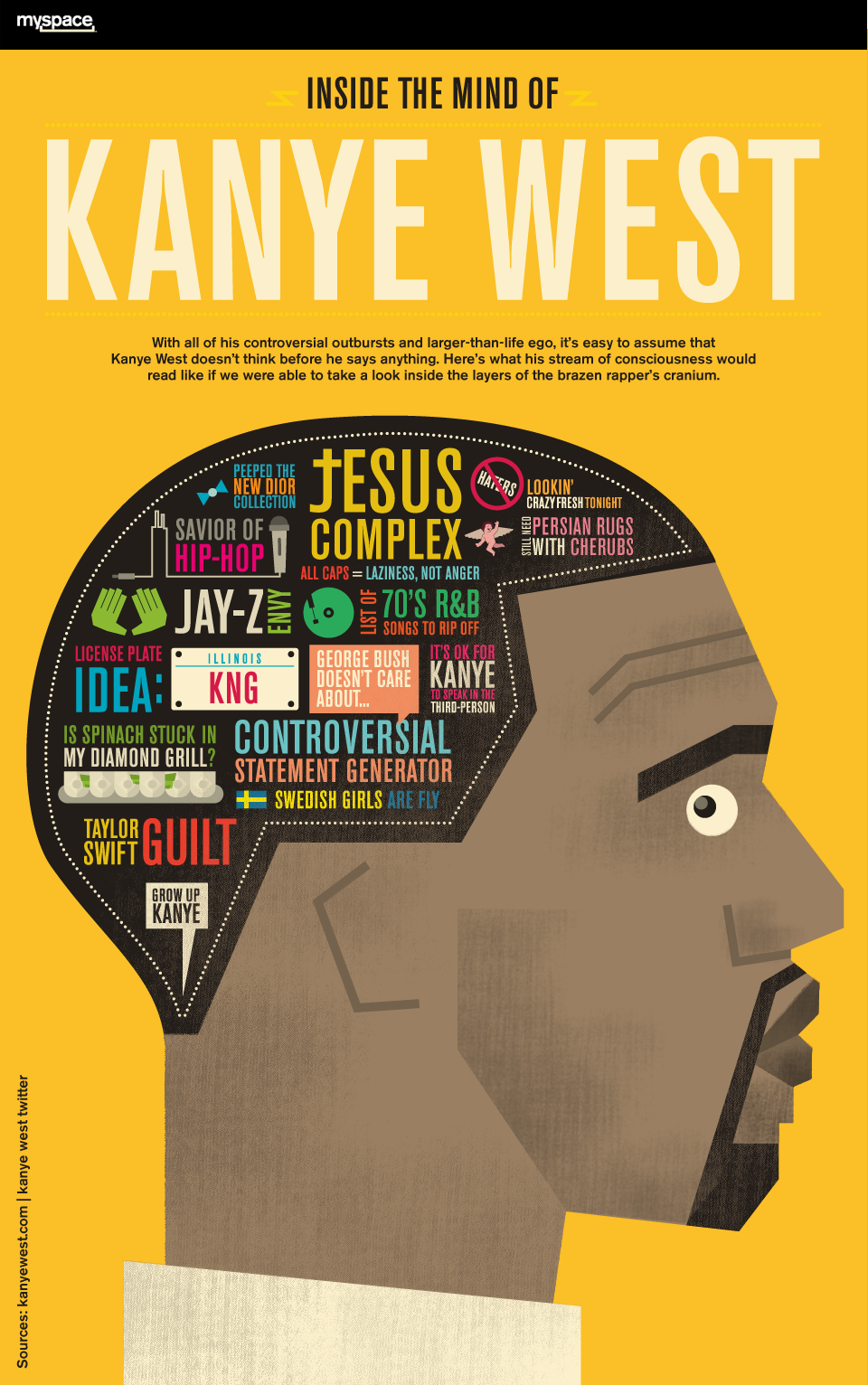 Infographic: Inside the Mind of Kanye West
