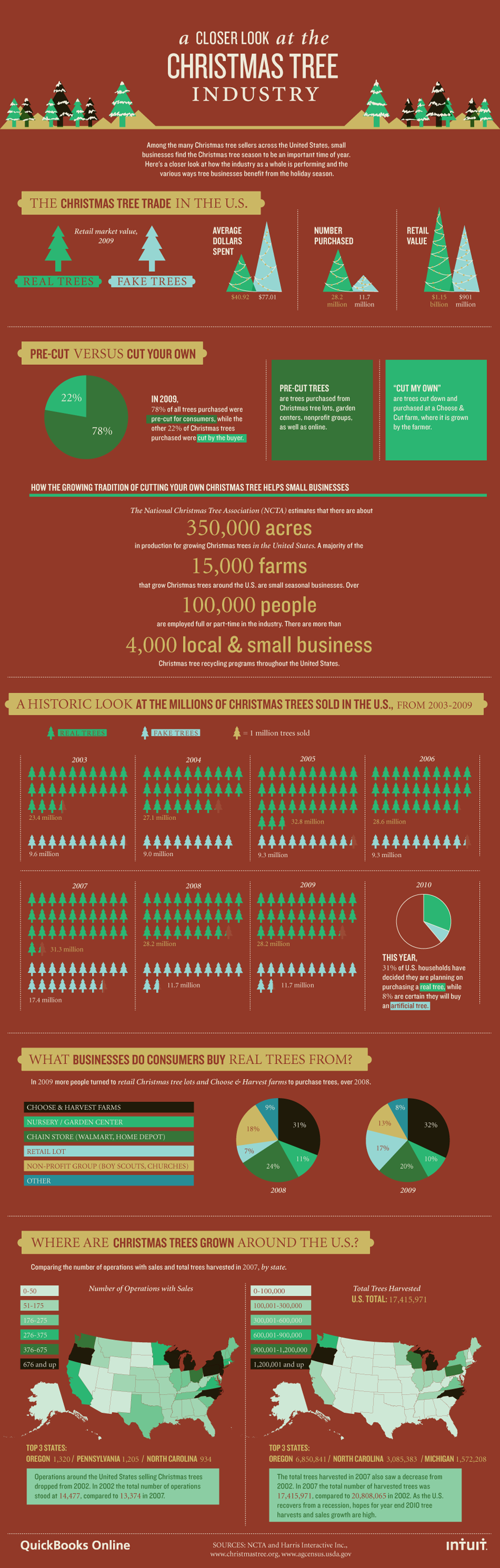 Infographic: A Closer Look at the Christmas Tree Industry