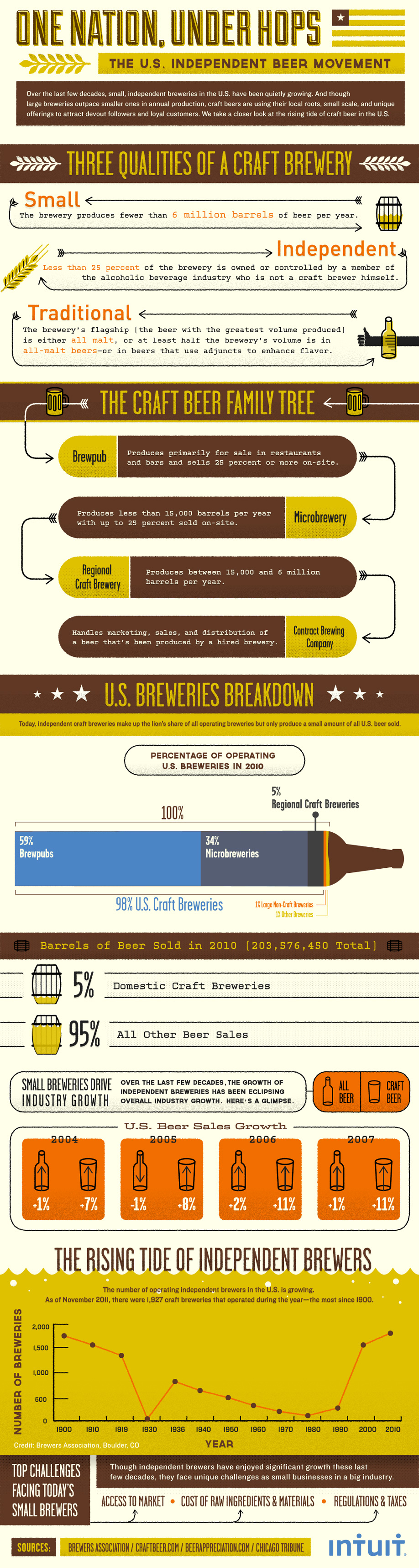 Infographic: How Indie Brewers are Outpacing Beer Industry Growth