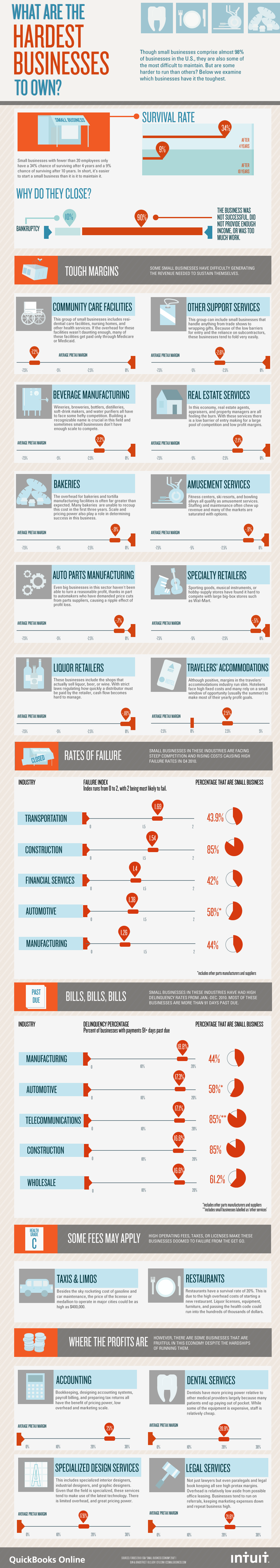 Infographic: What Are The Hardest Businesses To Own?