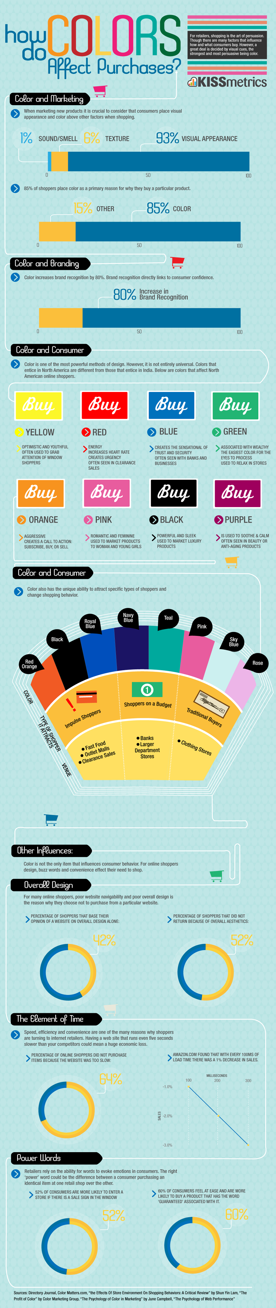 Infographic: How Do Colors Affect Purchases?