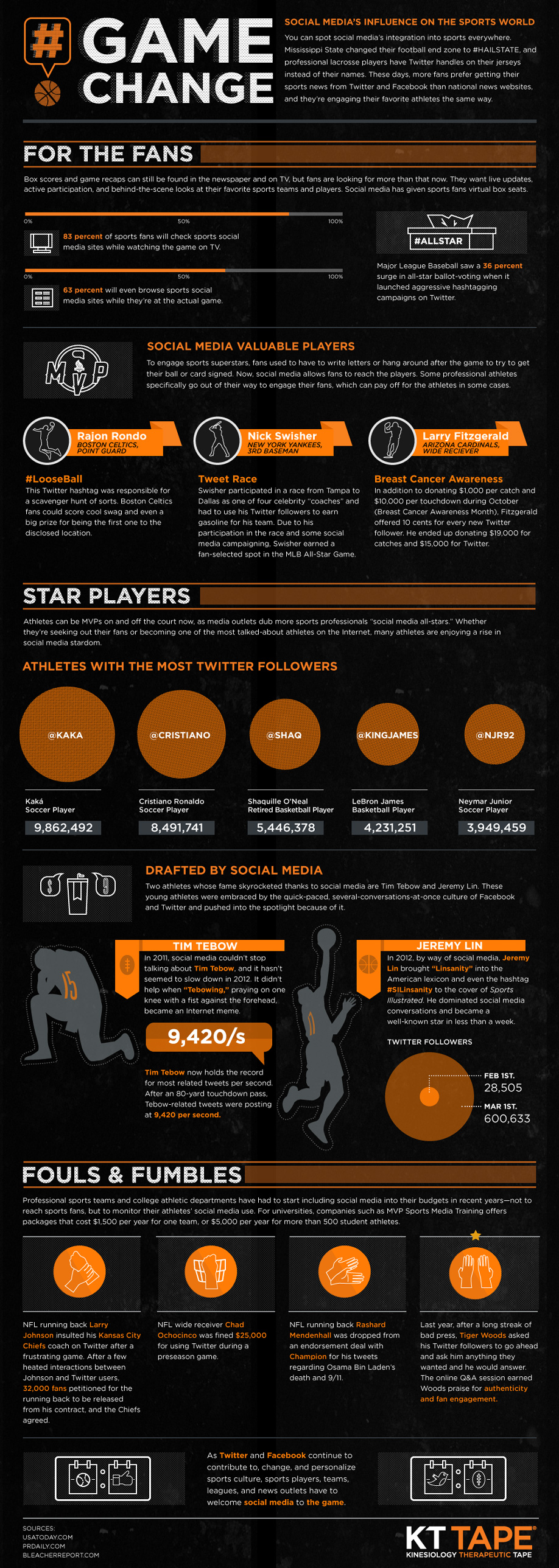Infographic: Game Change: Social Media's Influence on the Sports World