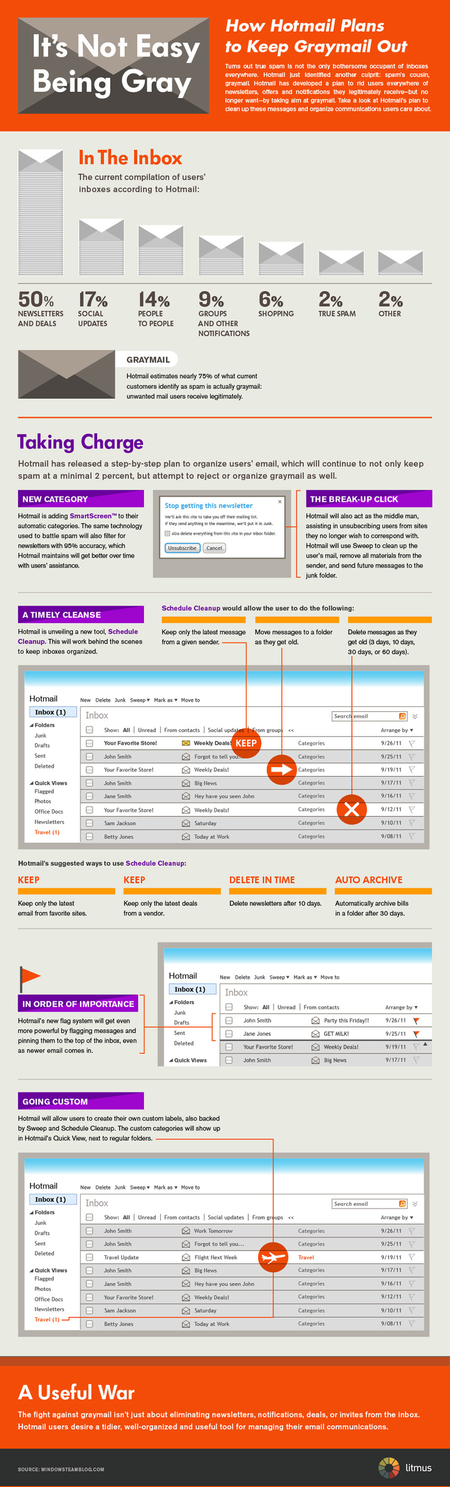 Infographic: Hotmail's Graymail: Their Plan of Attack