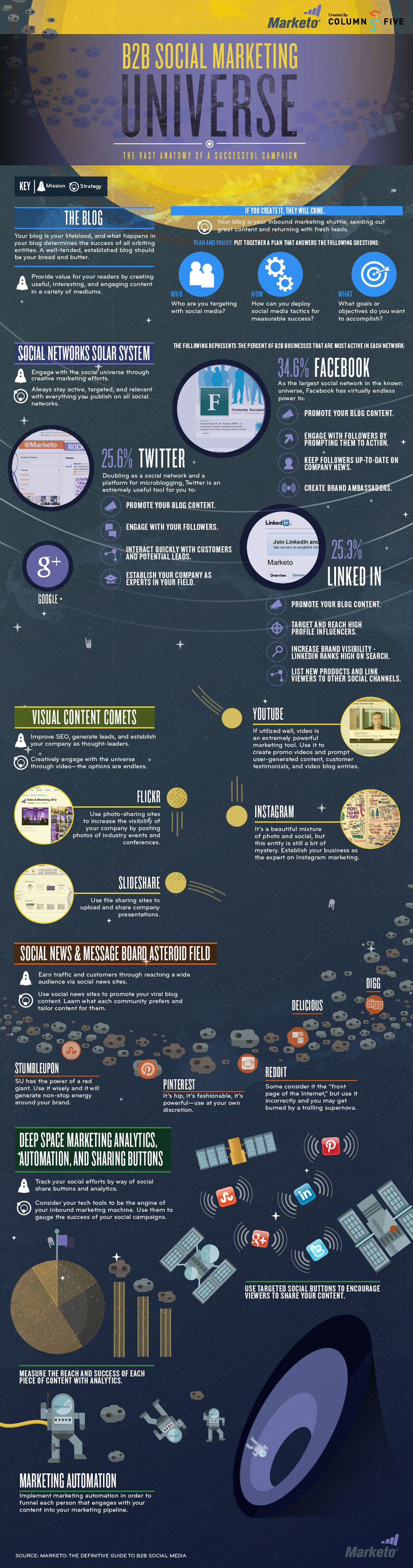 Infographic: B2B Social Marketing Universe: The Vast Anatomy of a Successful Campaign
