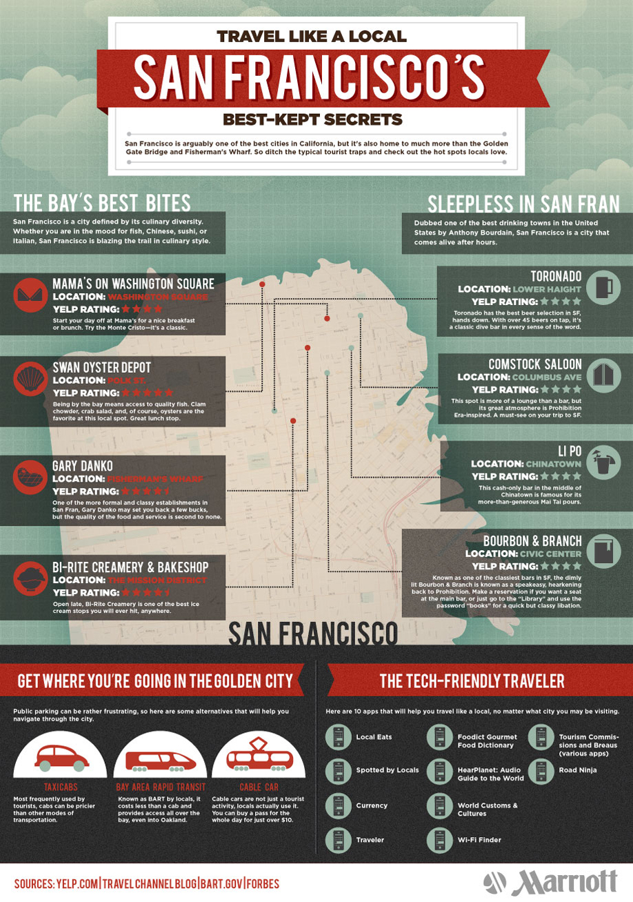 Infographic: Travel Like a Local: San Francisco's Best-Kept Secrets