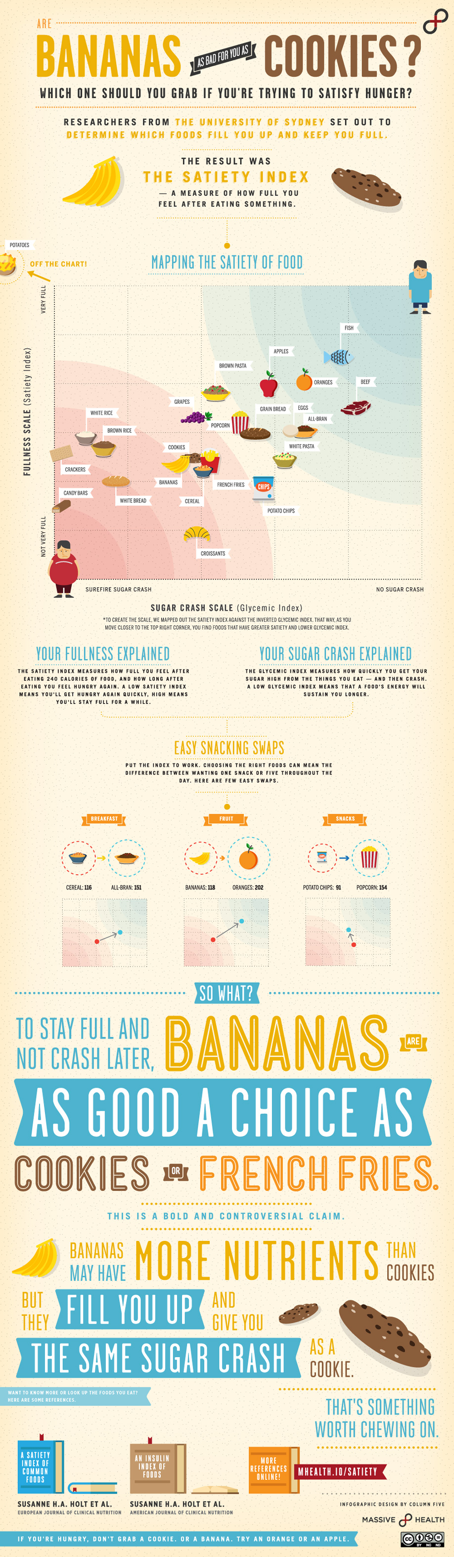 Infographic: Are Bananas Really As Bad for You as Cookies?