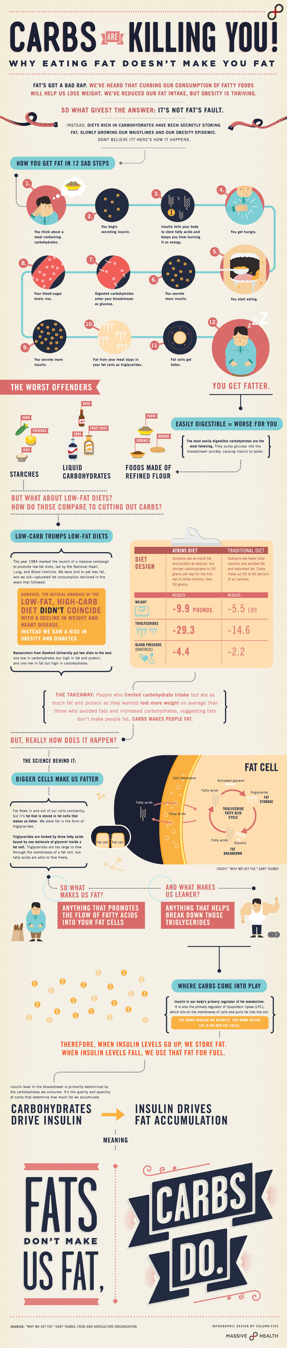 Infographic: Carbs Are Killing You: Eating Fat Doesn't Make You Fat