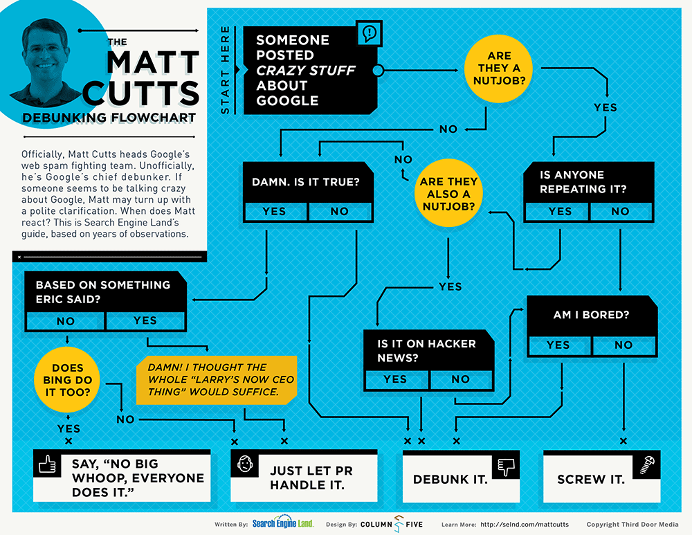 Infographic: The Matt Cutts Debunking Flowchart