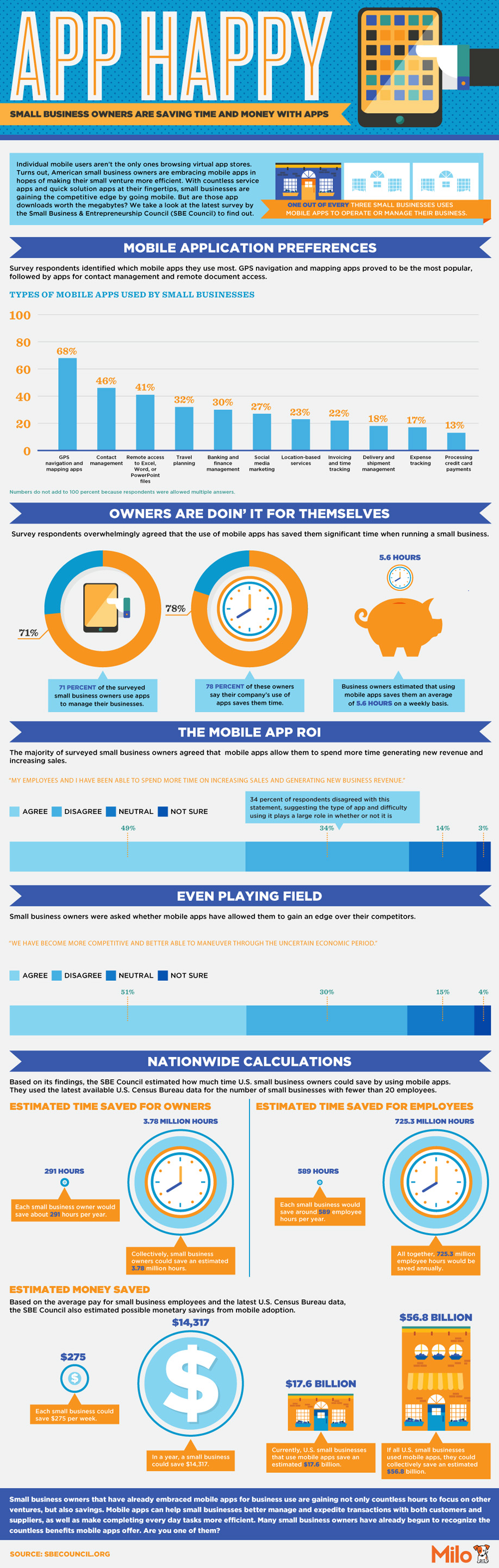 Infographic: App Happy: Small Business Owners Are Saving Time and Money with Apps