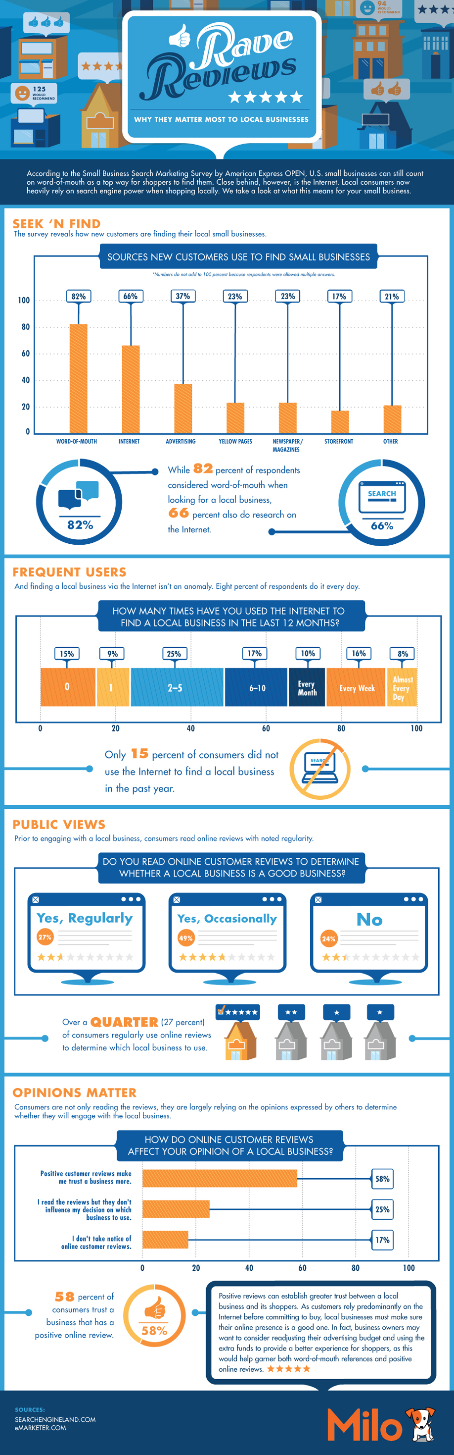 Infographic: Rave Reviews: Why Do They Matter Most to Local Businesses