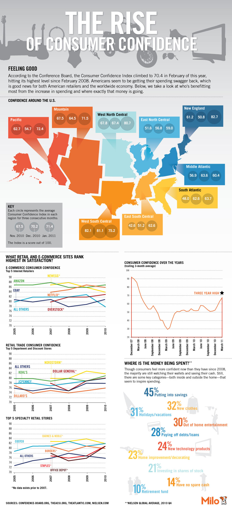 Infographic: The Rise Of Consumer Confidence