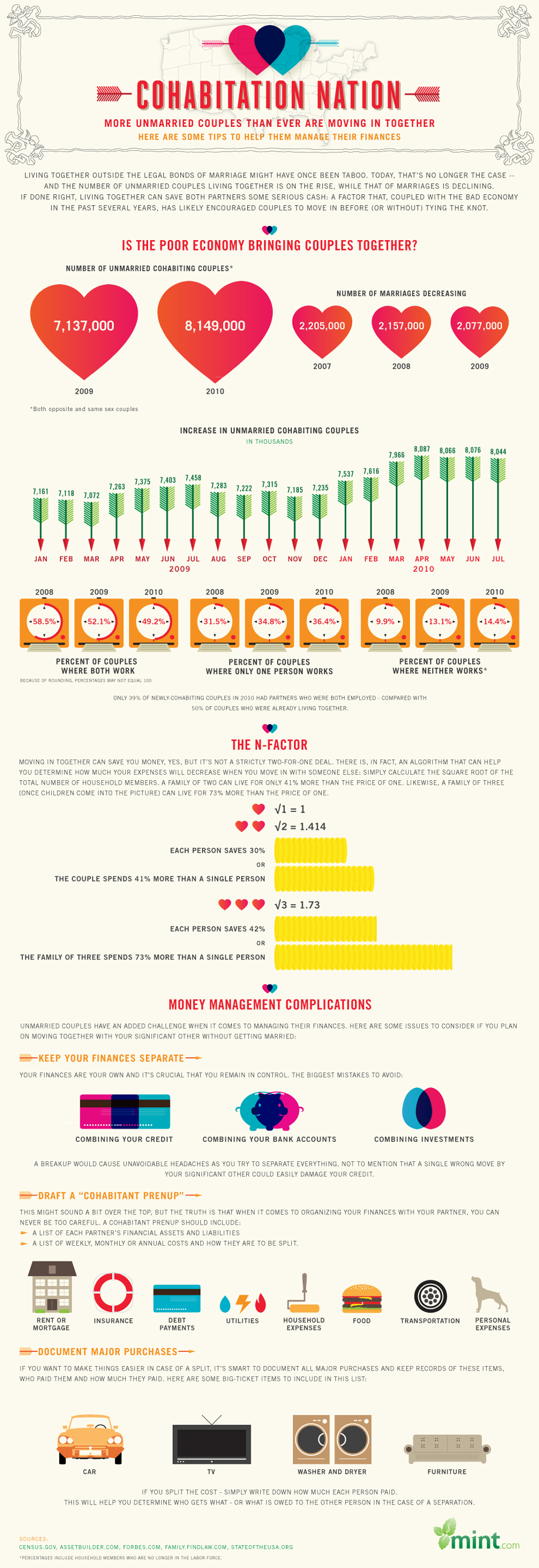 Infographic: Cohabitation Nation – The Financials of Living Together Without Getting Married