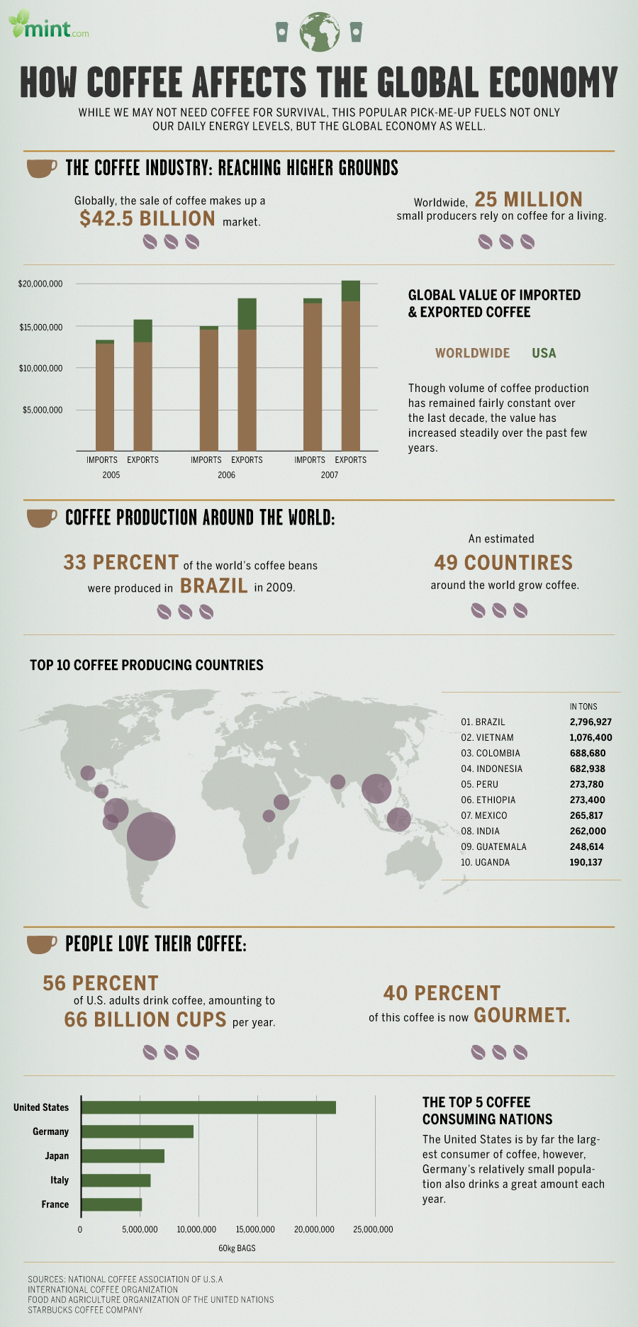 Infographic: How Coffee Affects The Global Economy